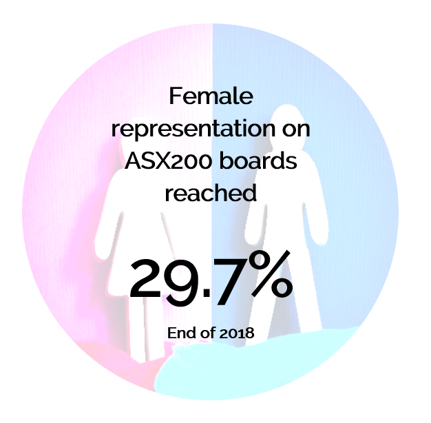 female representation on asx200 boards reached 29.7%