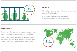data and information about the scale and regional distribution of modern slavery.